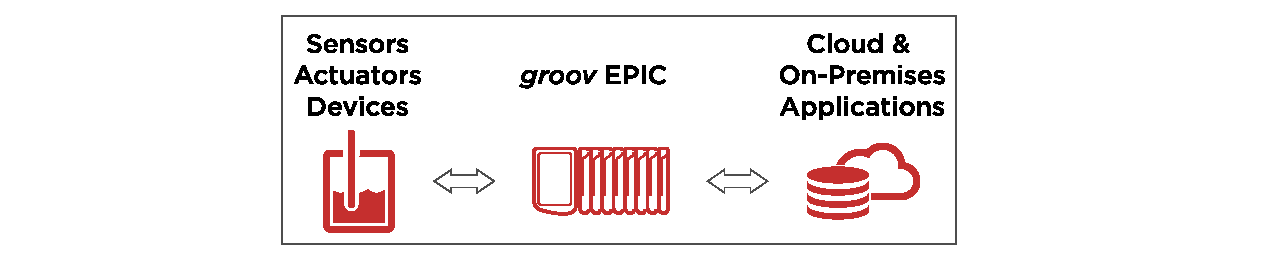 IIoT solution: groov EPIC